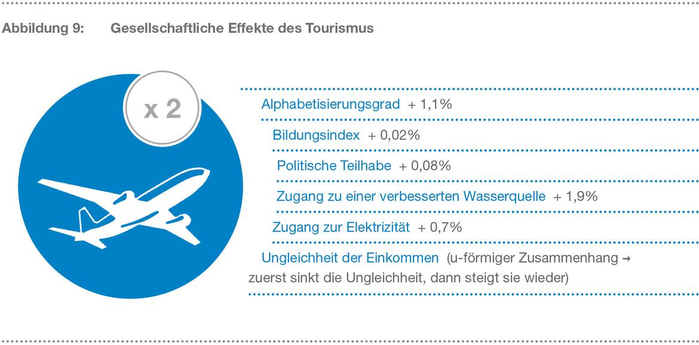 btw studie entwicklungsfaktor tourismus bundesverband der deutschen tourismuswirtschaft btw e v. Black Bedroom Furniture Sets. Home Design Ideas